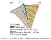 coupe de l'écaille du Treh selon Jung 1928